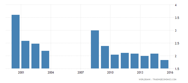 nepal expenditure on tertiary as percent of total government expenditure percent wb data