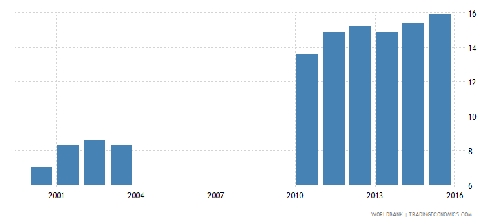 nepal expenditure on upper secondary as percent of government expenditure on education percent wb data