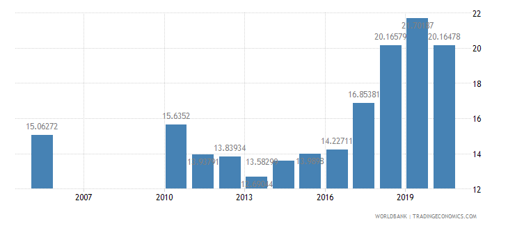 nepal expense percent of gdp wb data
