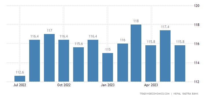Nepal Export Prices