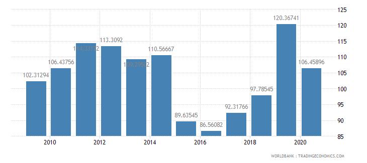 nepal export value index 2000  100 wb data