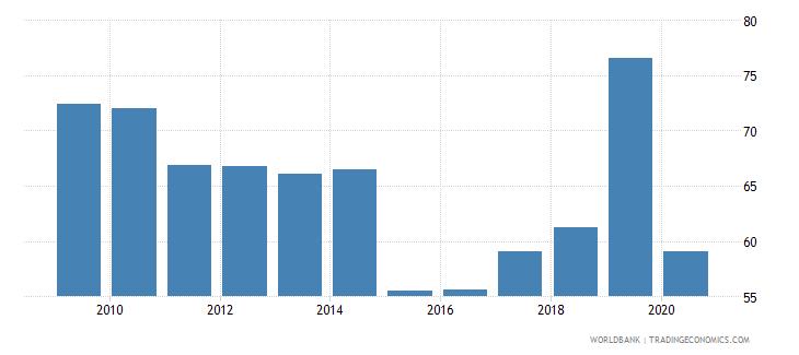 nepal export volume index 2000  100 wb data