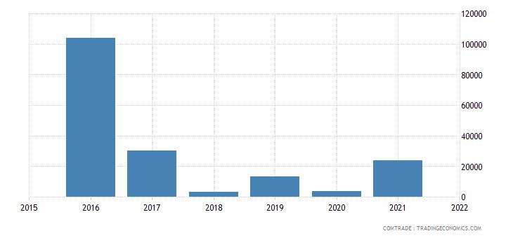 nepal exports argentina