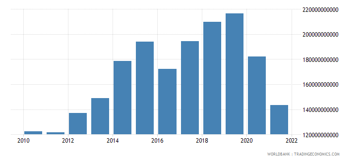 nepal exports as a capacity to import constant lcu wb data