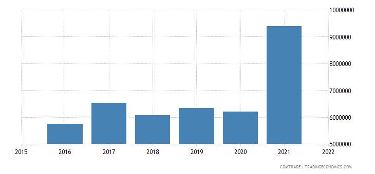 nepal exports australia