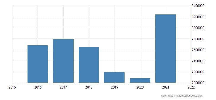 nepal exports belgium