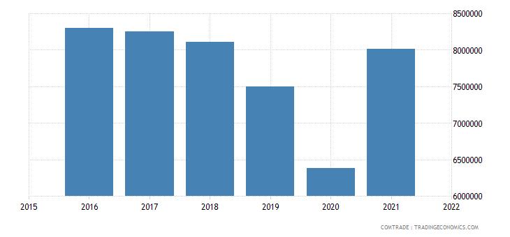 nepal exports canada