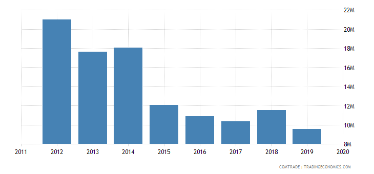 nepal exports copper