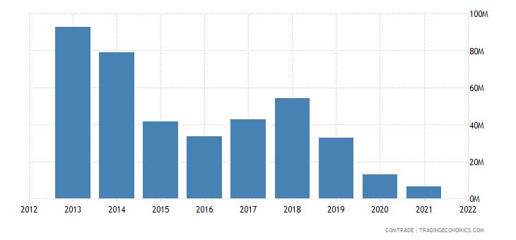 nepal exports iron steel