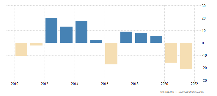nepal exports of goods and services annual percent growth wb data