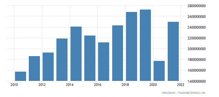 nepal exports of goods and services bop us dollar wb data