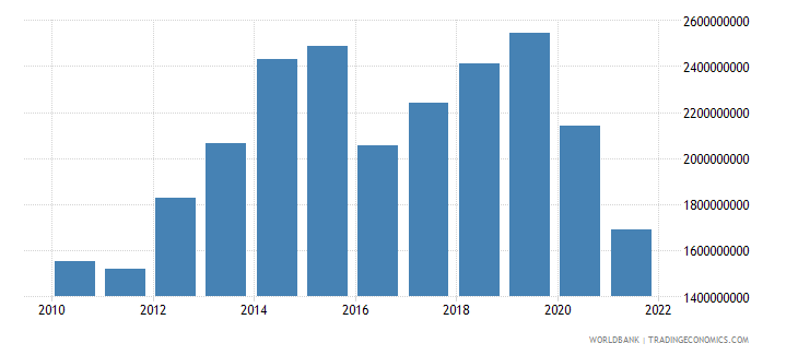 nepal exports of goods and services constant 2000 us dollar wb data