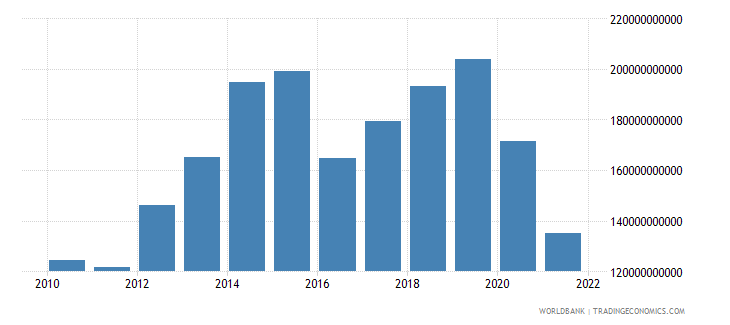 nepal exports of goods and services constant lcu wb data