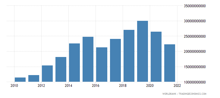 nepal exports of goods and services current lcu wb data