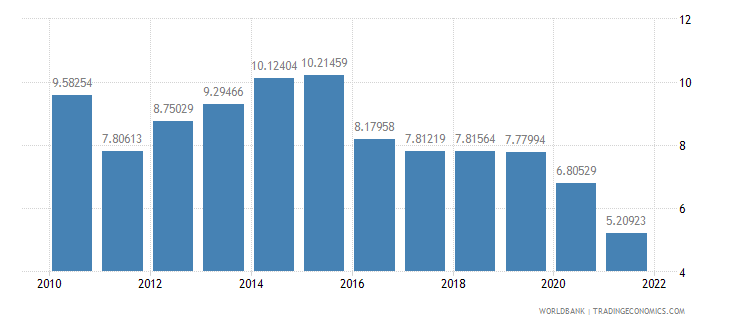 nepal exports of goods and services percent of gdp wb data