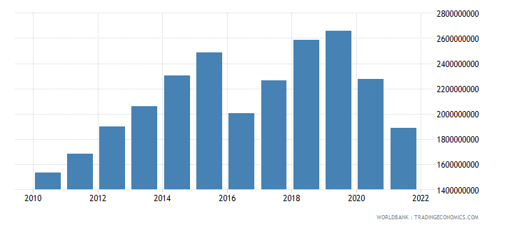 nepal exports of goods and services us dollar wb data