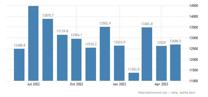 Nepal Exports