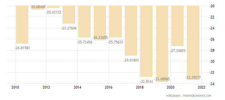 nepal external balance on goods and services percent of gdp wb data