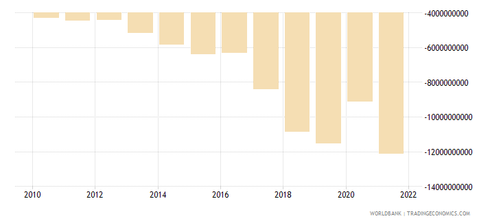 nepal external balance on goods and services us dollar wb data