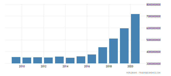 nepal external debt stocks long term dod us dollar wb data