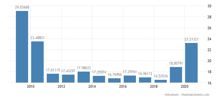 nepal external debt stocks percent of gni wb data