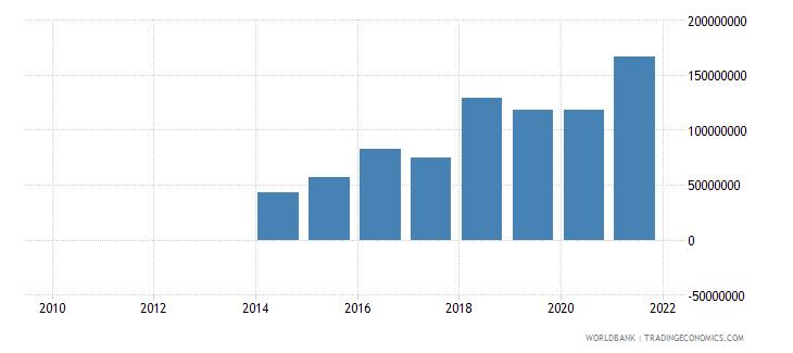 nepal external debt stocks private nonguaranteed png dod us dollar wb data