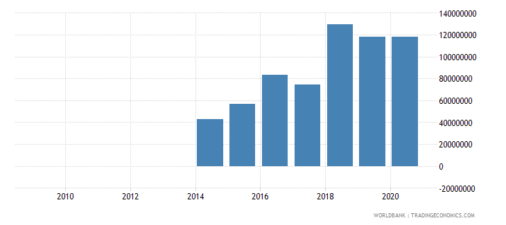 nepal external debt stocks private nonguaranteed png dod us dollar wb data