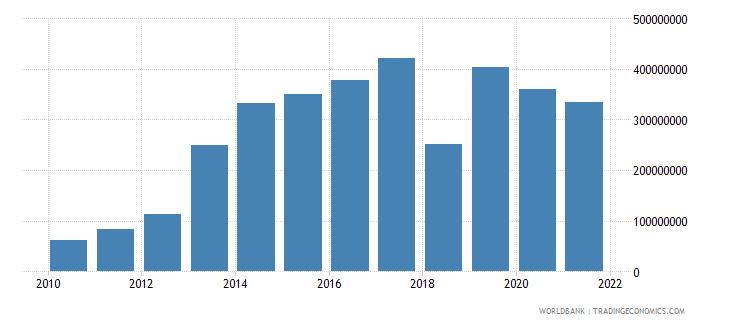 nepal external debt stocks short term dod us dollar wb data
