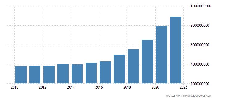 nepal external debt stocks total dod us dollar wb data