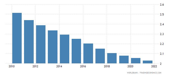 nepal fertility rate total births per woman wb data