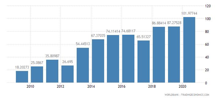 nepal fertilizer consumption kilograms per hectare of arable land wb data