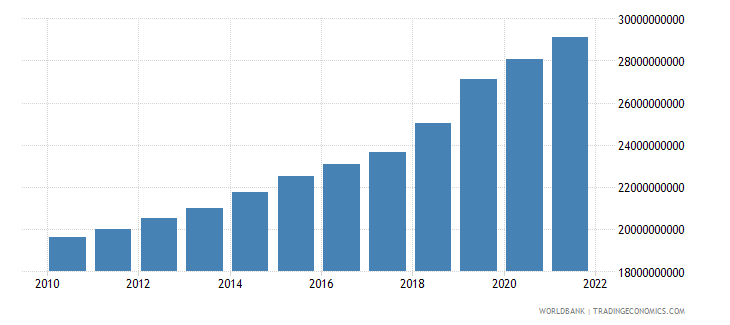 nepal final consumption expenditure constant 2000 us dollar wb data