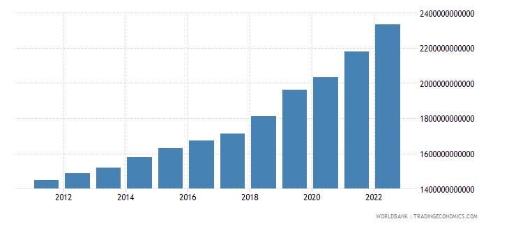 nepal final consumption expenditure constant lcu wb data