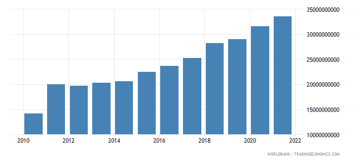 nepal final consumption expenditure us dollar wb data