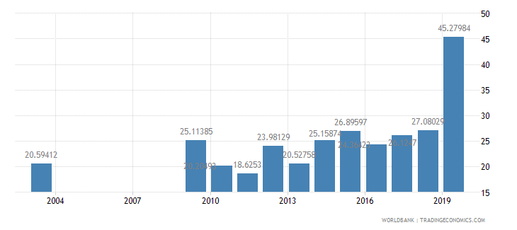 nepal food exports percent of merchandise exports wb data