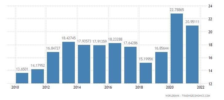nepal food imports percent of merchandise imports wb data