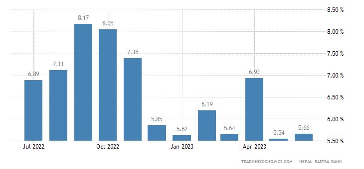 Nepal Food Inflation