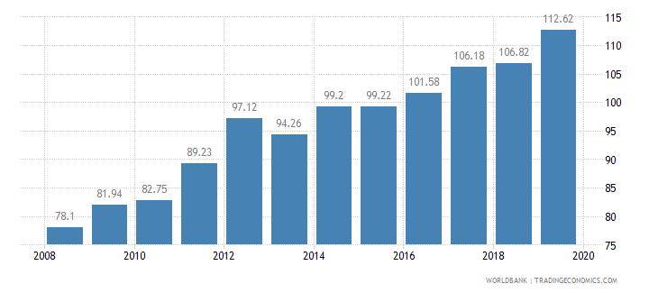 nepal food production index 1999 2001  100 wb data