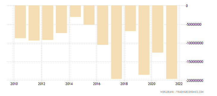 nepal foreign direct investment net bop us dollar wb data