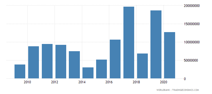 nepal foreign direct investment net inflows bop us dollar wb data