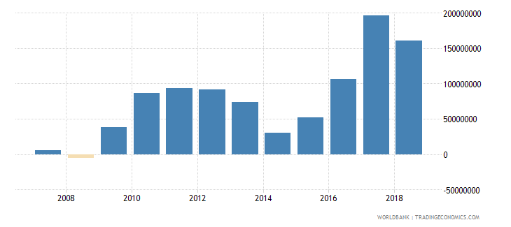 nepal foreign direct investment net inflows in reporting economy drs us dollar wb data