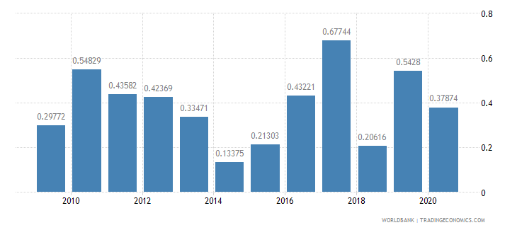 nepal foreign direct investment net inflows percent of gdp wb data