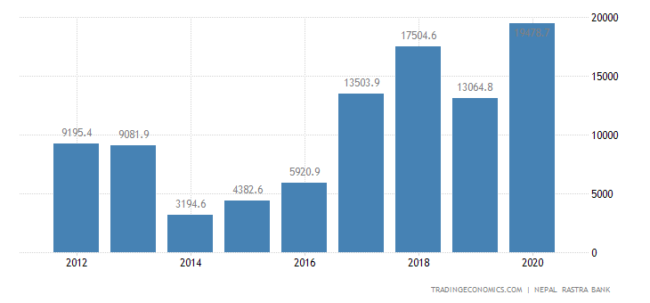 Nepal Foreign Direct Investment