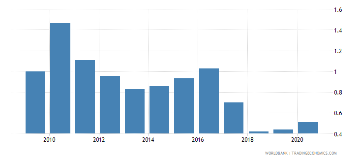 nepal forest rents percent of gdp wb data