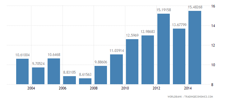 nepal fossil fuel energy consumption percent of total wb data