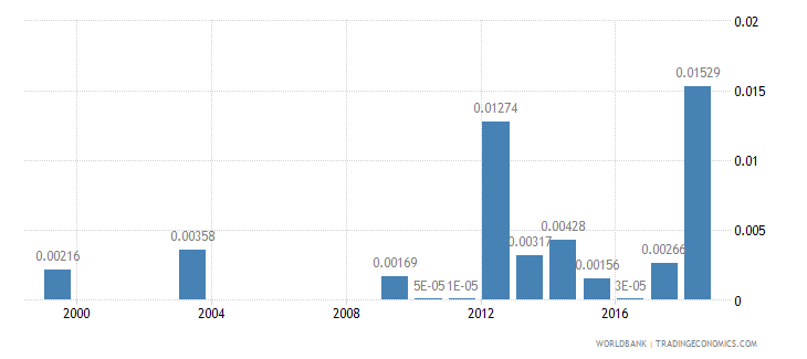 nepal fuel exports percent of merchandise exports wb data