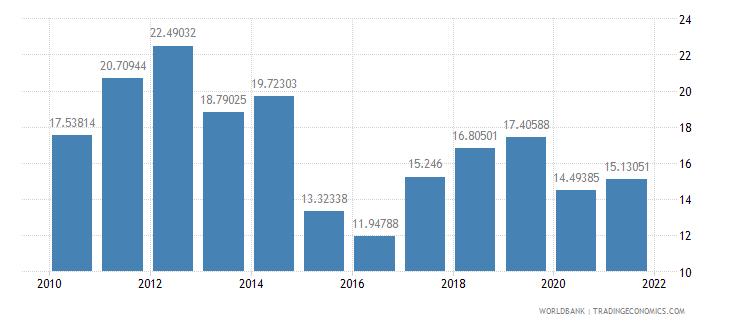 nepal fuel imports percent of merchandise imports wb data