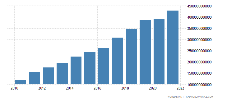 nepal gdp at market prices linked series current lcu wb data