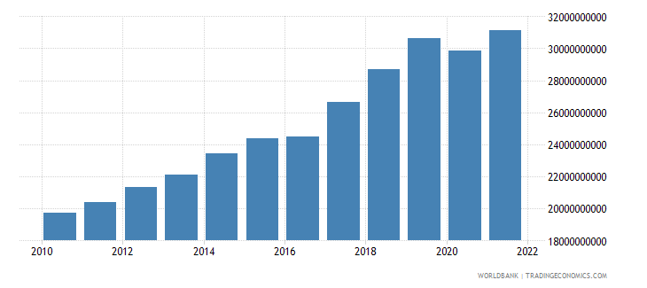 nepal gdp constant 2000 us dollar wb data