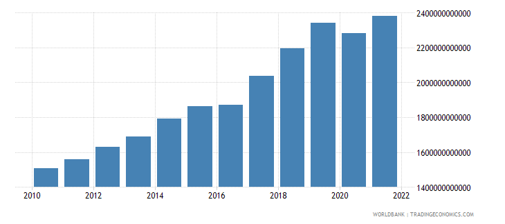 nepal gdp constant lcu wb data